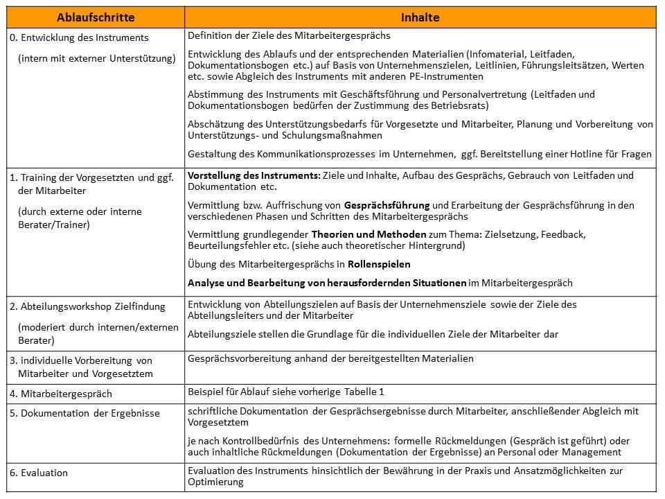 tabelle ablauf fr die ein und durchfhrung des mitarbeitergesprchs aus ryschka tietze 2011 - Mitarbeitergesprache Beispiele