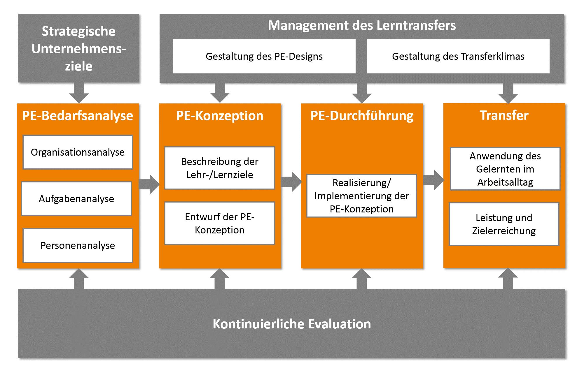 personalentwicklung - Personalentwicklungskonzept Beispiel